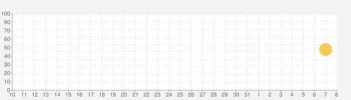 Microsoft Office Lens|PDF Scanの話題指数グラフ(4月8日(水))