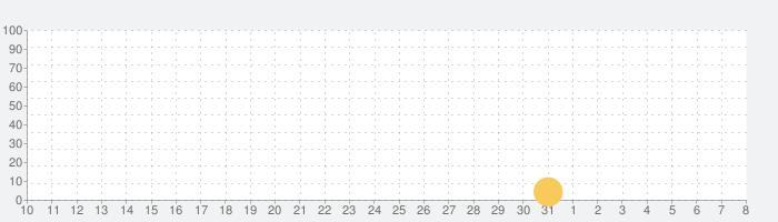 Super Blackjack Battle 2 Turbo Editionの話題指数グラフ(8月8日(土))