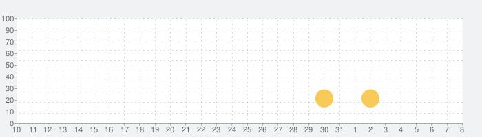 FarmVille 2: ゆったり楽園生活の話題指数グラフ(8月8日(土))