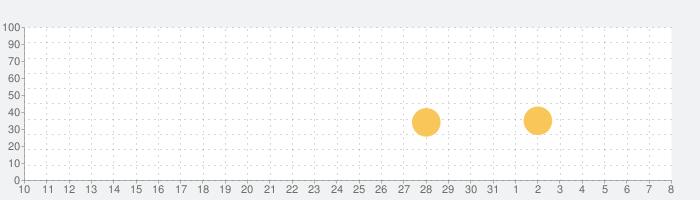 はらぺこあおむし と なかまたち: あそぼうよ!の話題指数グラフ(8月8日(土))