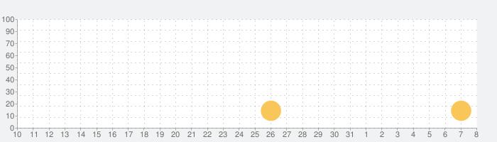 Neongraf - ネオングラフの話題指数グラフ(8月8日(土))