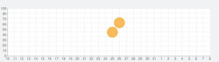 東方キャノンボールの話題指数グラフ(4月8日(水))