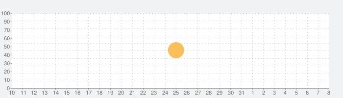 キリスト教の歴史の話題指数グラフ(4月8日(水))