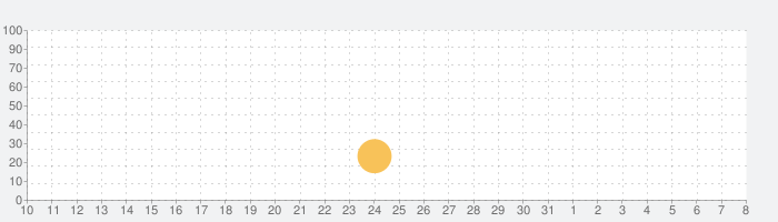 Dumb Ways JR Loopy's Train Setの話題指数グラフ(8月8日(土))