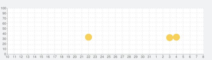 Angry Birds Dream Blastの話題指数グラフ(4月8日(水))