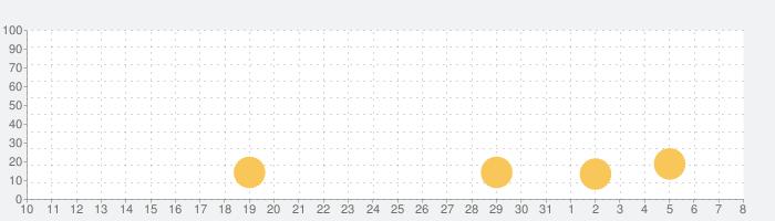 パズル・ファズルの話題指数グラフ(8月8日(土))