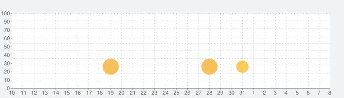 ATOS接近放送[南武線 有料版]の話題指数グラフ(4月8日(水))