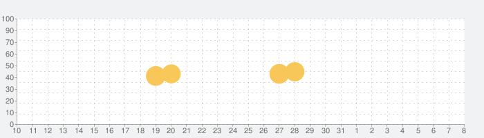 TABETEの話題指数グラフ(8月8日(土))