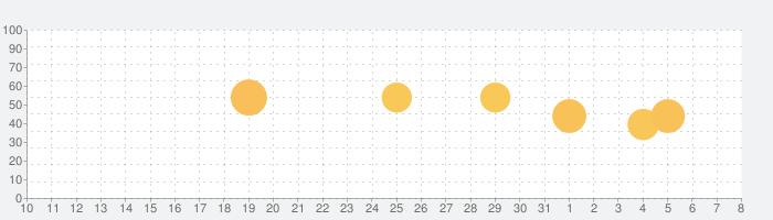 らくな家計簿 (+パソコン)の話題指数グラフ(4月8日(水))