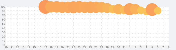 ONE PIECE ボン!ボン!ジャーニー!!の話題指数グラフ(4月8日(水))