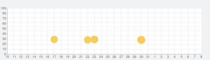 パンダの消防士ーBabyBusの話題指数グラフ(4月8日(水))