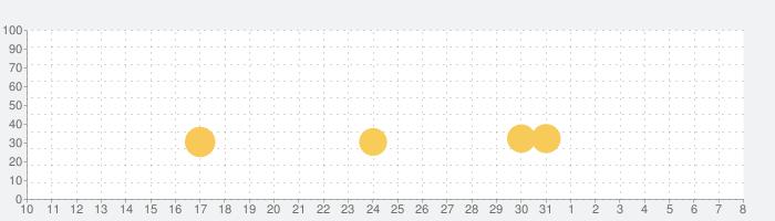 ソープ◇カットの話題指数グラフ(8月8日(土))