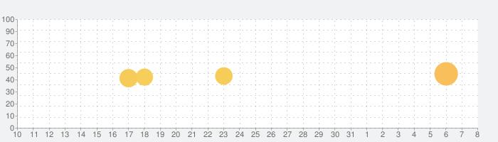 Telegram Messengerの話題指数グラフ(4月8日(水))