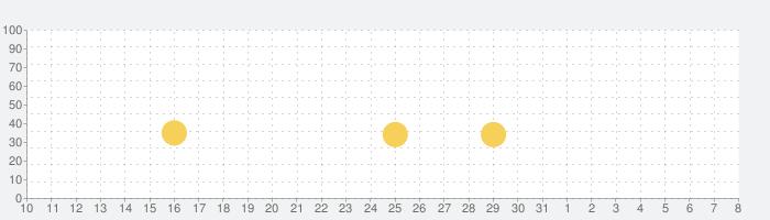 ARK: Survival Evolvedの話題指数グラフ(4月8日(水))