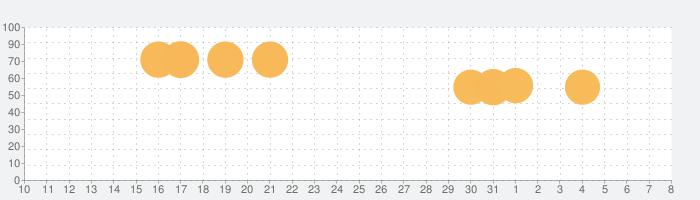 Slap Kingsの話題指数グラフ(4月8日(水))