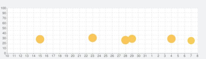 三国志漢末霸業の話題指数グラフ(4月8日(水))