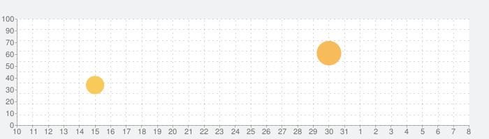 AZ スクリーン レコーダーの話題指数グラフ(8月8日(土))