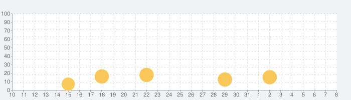 Merge Defense 3D!の話題指数グラフ(8月8日(土))