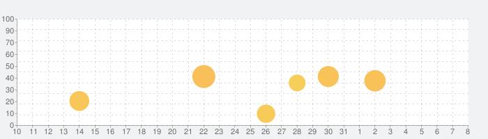 Manual Camera 4の話題指数グラフ(8月8日(土))