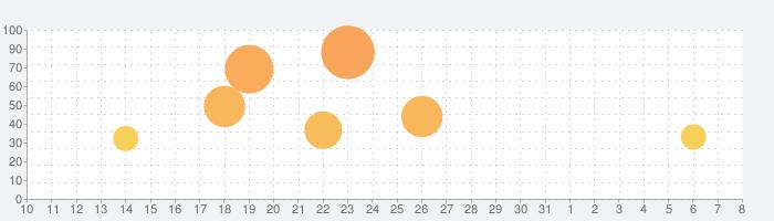 Thumper: Pocket Editionの話題指数グラフ(4月8日(水))