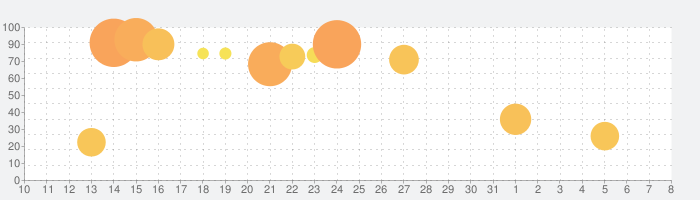 Evoland 2の話題指数グラフ(8月8日(土))
