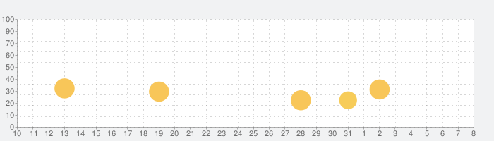 Dr. Pandaタウン: モールの話題指数グラフ(4月8日(水))