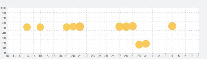 NHKゴガク 語学講座の話題指数グラフ(4月8日(水))