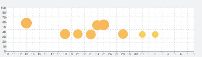 Bridge Constructor Portalの話題指数グラフ(8月8日(土))