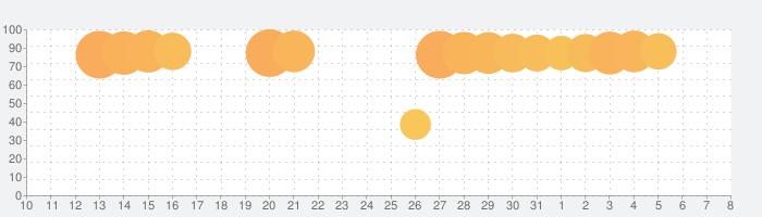 TimeTree  [タイムツリー]:家族や恋人、仕事仲間とカレンダーでスケジュールを共有の話題指数グラフ(8月8日(土))