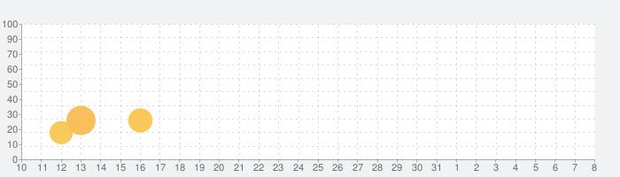 ビデオダウンローダ2019の話題指数グラフ(4月8日(水))