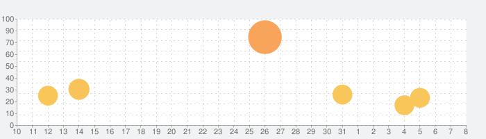 OPENREC.tv (オープンレック)の話題指数グラフ(4月8日(水))