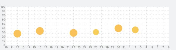 COVID-19!の話題指数グラフ(8月8日(土))