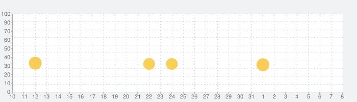 ソリティア.の話題指数グラフ(8月8日(土))