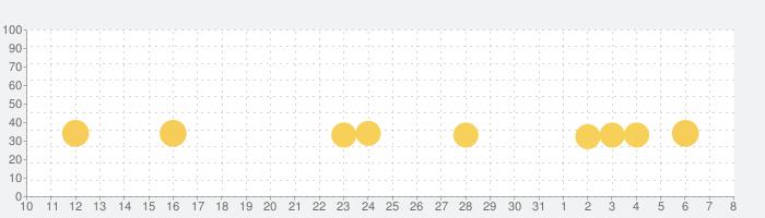 レペゼンビートの話題指数グラフ(4月8日(水))