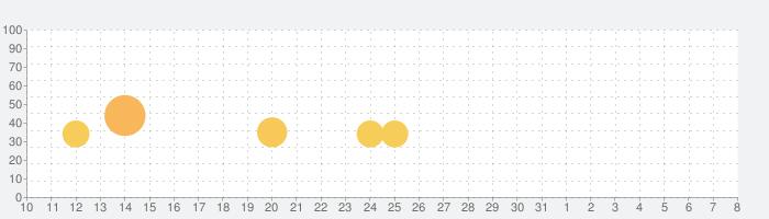 supertypeの話題指数グラフ(4月8日(水))