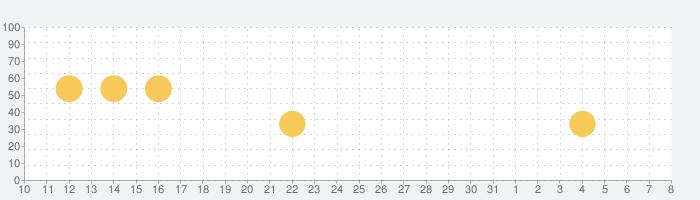 英単語アプリ mikan - ゲーム感覚で英語の学習!入試やTOEICの対策もの話題指数グラフ(4月8日(水))