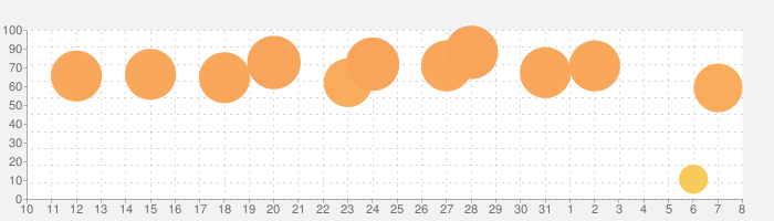 オービス警報 - オービス/速度取締り&渋滞の話題指数グラフ(8月8日(土))