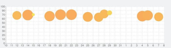 ごっこランド 子供・幼児の子供知育ゲームの話題指数グラフ(4月8日(水))