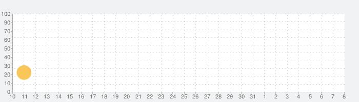 YouCam Video – プロレベルのの動画加工・編集・動画作成アプリの話題指数グラフ(8月8日(土))