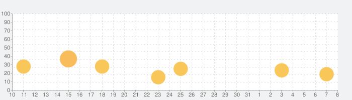 キャットクエストの話題指数グラフ(4月8日(水))