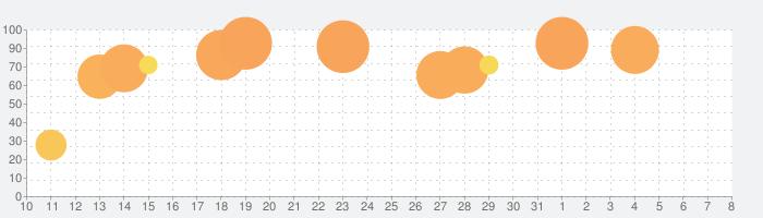 スーパーロボット大戦DDの話題指数グラフ(4月8日(水))