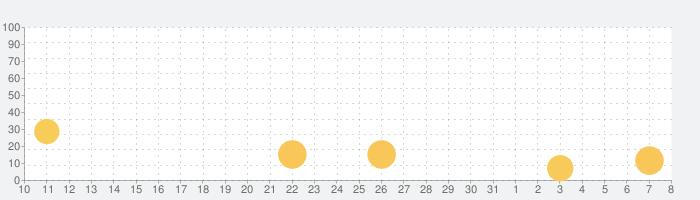 放置系RPG 人喰い惑星2の話題指数グラフ(8月8日(土))