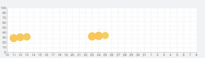 アンクラウンの話題指数グラフ(8月8日(土))