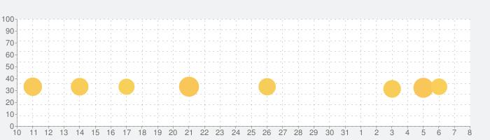 テキサスホールデムポーカー:Pokeristの話題指数グラフ(8月8日(土))