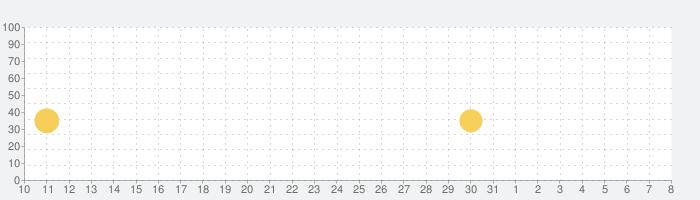 Top Drives – 車のカードレーシングの話題指数グラフ(8月8日(土))