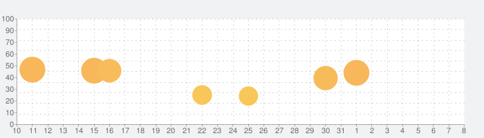 Snake VS Blockの話題指数グラフ(4月8日(水))
