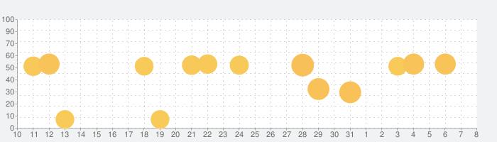 らくな家計簿 (+PC家計簿)の話題指数グラフ(4月8日(水))