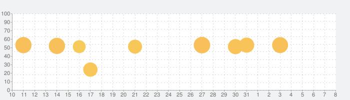 Best Scoreの話題指数グラフ(4月8日(水))