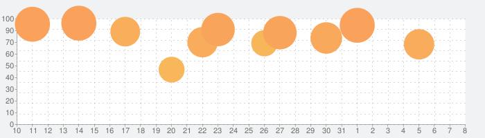 Infinite Flight Simulatorの話題指数グラフ(8月8日(土))