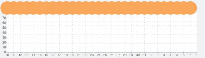 荒野行動-スマホ版バトロワの話題指数グラフ(4月8日(水))